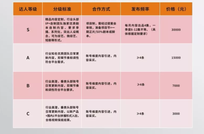 腾讯yoo视频补贴标准和基本要求