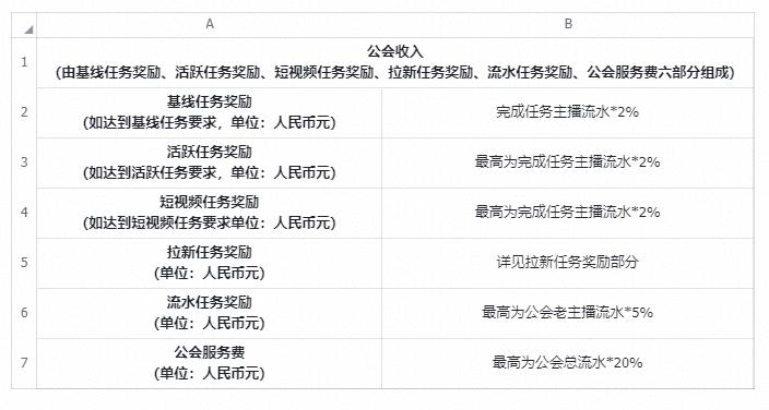 抖音公会9月任务分成政策说明(9.1-9.30)