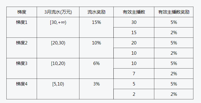 探探直播MCN3月新公会奖励政策